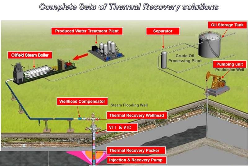 complete sets of thermal recovery solutions